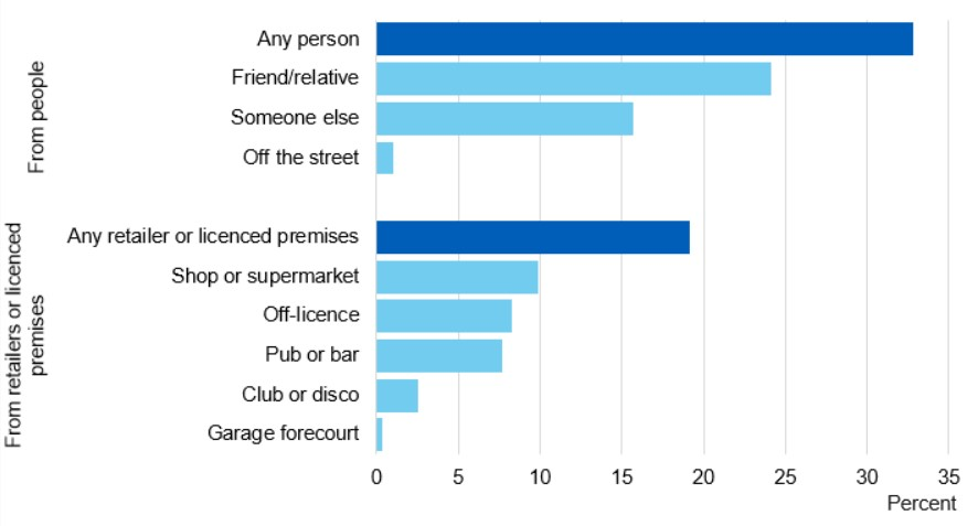 where young people buy alcohol